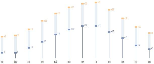 Средняя температура в Краснодаре днем и ночью