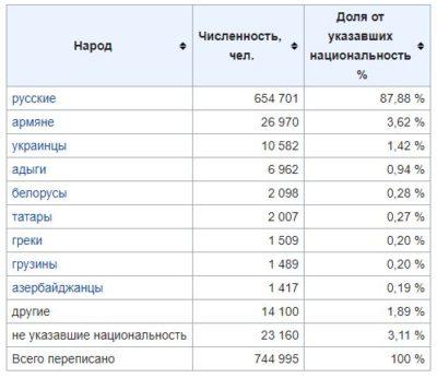 Население Краснодара по национальности. Сколько русских в Краснодаре и сколько нерусских.